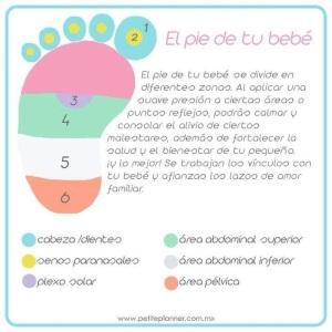 Un mapa de nuestro cuerpo en los pies